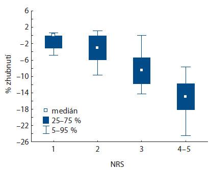 Korelace % zhubnutí s různými hodnotami NRS (p < 0,001).