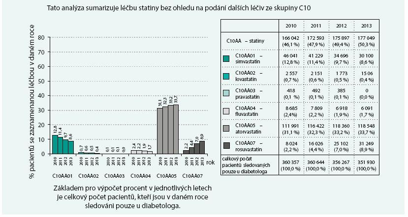 Pacienti sledovaní pouze u diabetologa: analýza léčiv ovlivňujících hladinu lipidů – statiny (C10AA) I