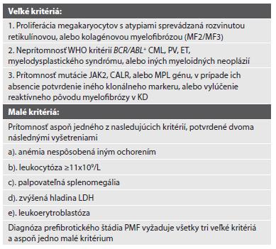 WHO diagnostické kritériá rozvinutého štádia primárnej myelofibrózy.
