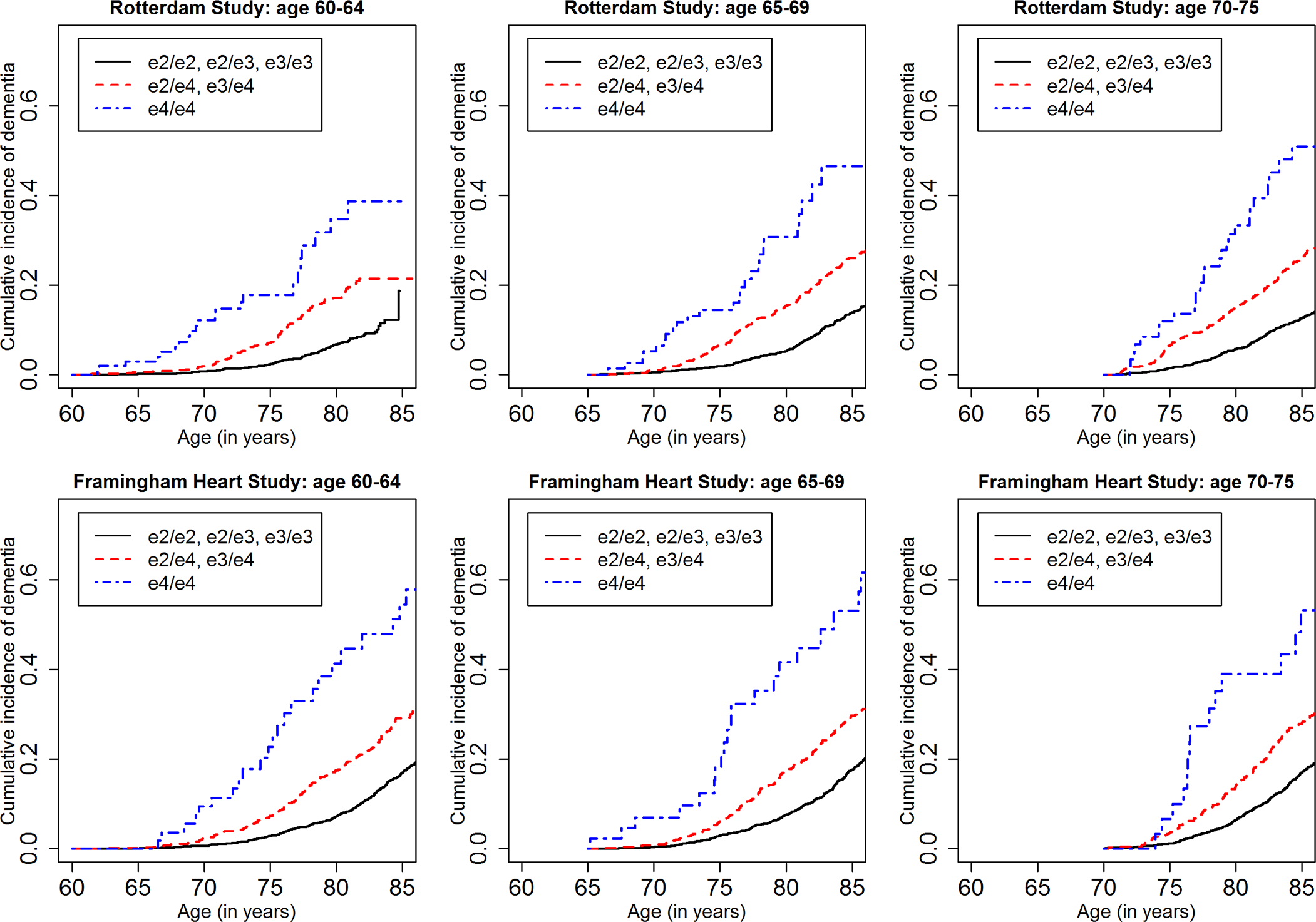 Lifetime (to age 80–85 y) cumulative incidence curves, adjusting for competing risk of mortality, for dementia by baseline age and <i>APOE</i>-e4 dose.