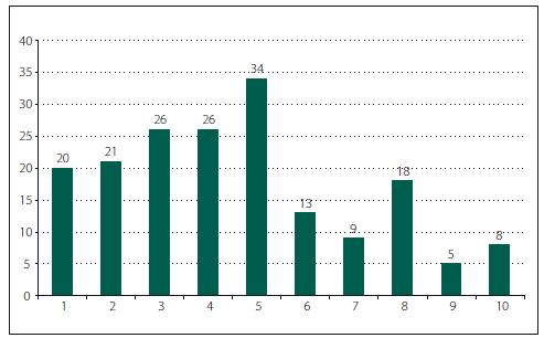 Intenzita bolesti respondentů na numerické škále (1–10) během zadávání dat do dotazníku.
