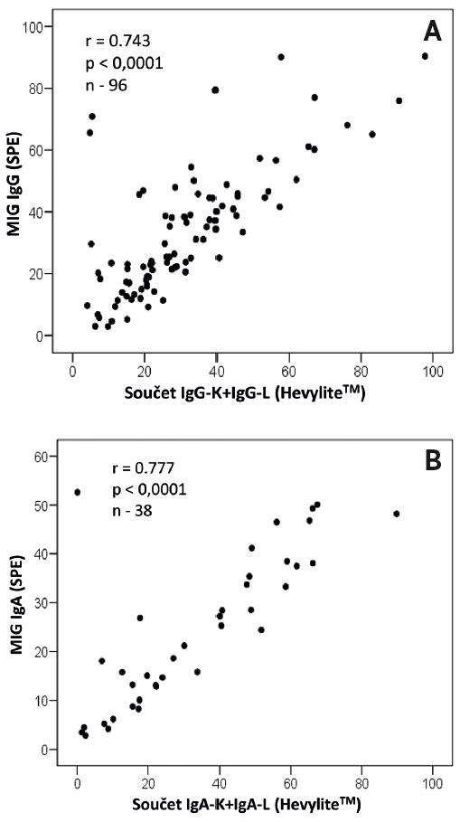 Grafické vyjádření vztahu mezi koncentrací monoklonálního imunoglobulinu v séru vyšetřeného s pomocí gelové elektroforézy a součtem HLC-kappa + HLClambda (Hevylite™) nemocných vyšetřených při diagnóze mnohočetného myelomu: A – soubor 96 nemocných typu IgG (r = 0,743; p < 0,0001), B – soubor 34 nemocných typu s IgA (r = 0,777; p < 0,0001).