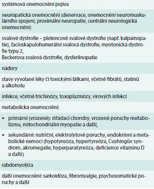 Onemocnění, která mohou způsobit nebo napodobovat myopatické syndromy. Upraveno podle [26]