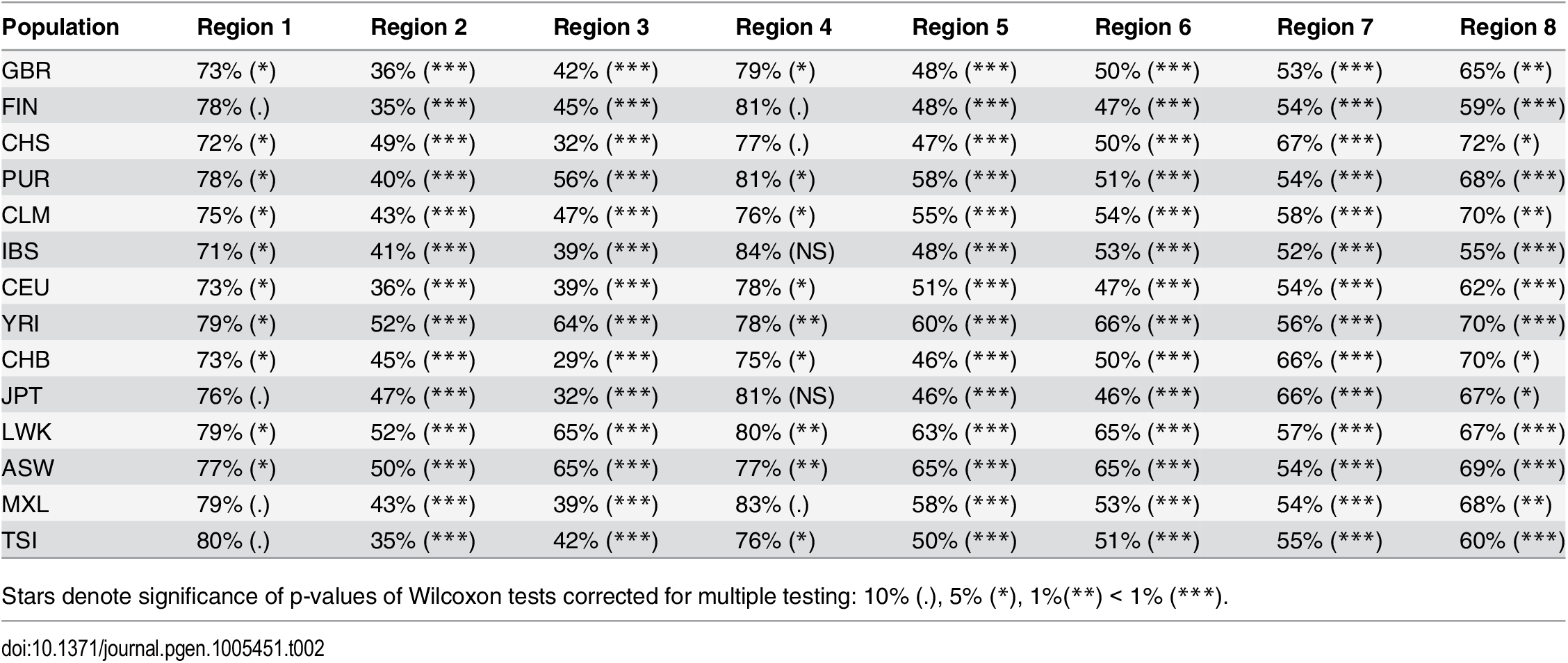 Nucleotide diversity (measured in 100 kb non-overlapping windows) in low-ILS regions in Human populations relative to the X chromosome average outside the low-ILS regions.