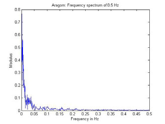 Fig. 2: Frequency spectrum of data.
