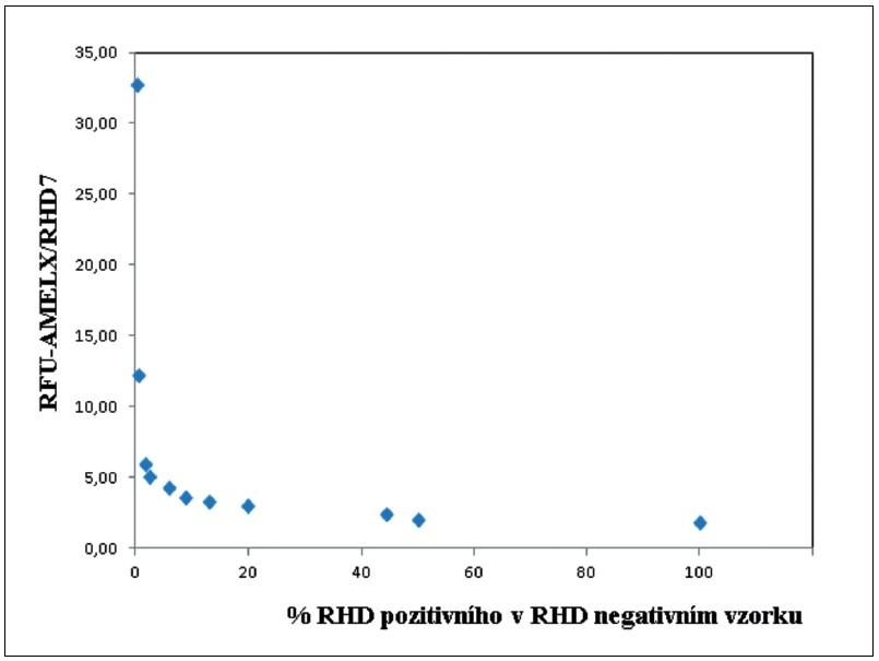 Stanovení citlivosti detekce SNaPshot systémem. Stanovení citlivosti detekce s využitím minisekvenace (SNaPshot) pomocí <i>RHD</i> pozitivních vzorků arteficiálních genotypových směsí (<i>RHD</i>+/- mužské DNA a <i>RHD</i>-/- ženské DNA) kapilární elektroforézou. Osa y: kvantifikace byla provedena na základě podílu parametru RFU (relativní fluorescenční jednotka) <i>AMELX/RHD7</i>. RFU je vyjádřená výškou píku, od kterého je odečtena prahová fluorescence. Osa x: procentuální zastoupení <i>RHD</i>+/- genotypu v <i>RHD</i>-/- genotypu.