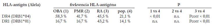 Zastúpenie sledovaných HLA-antigénov.