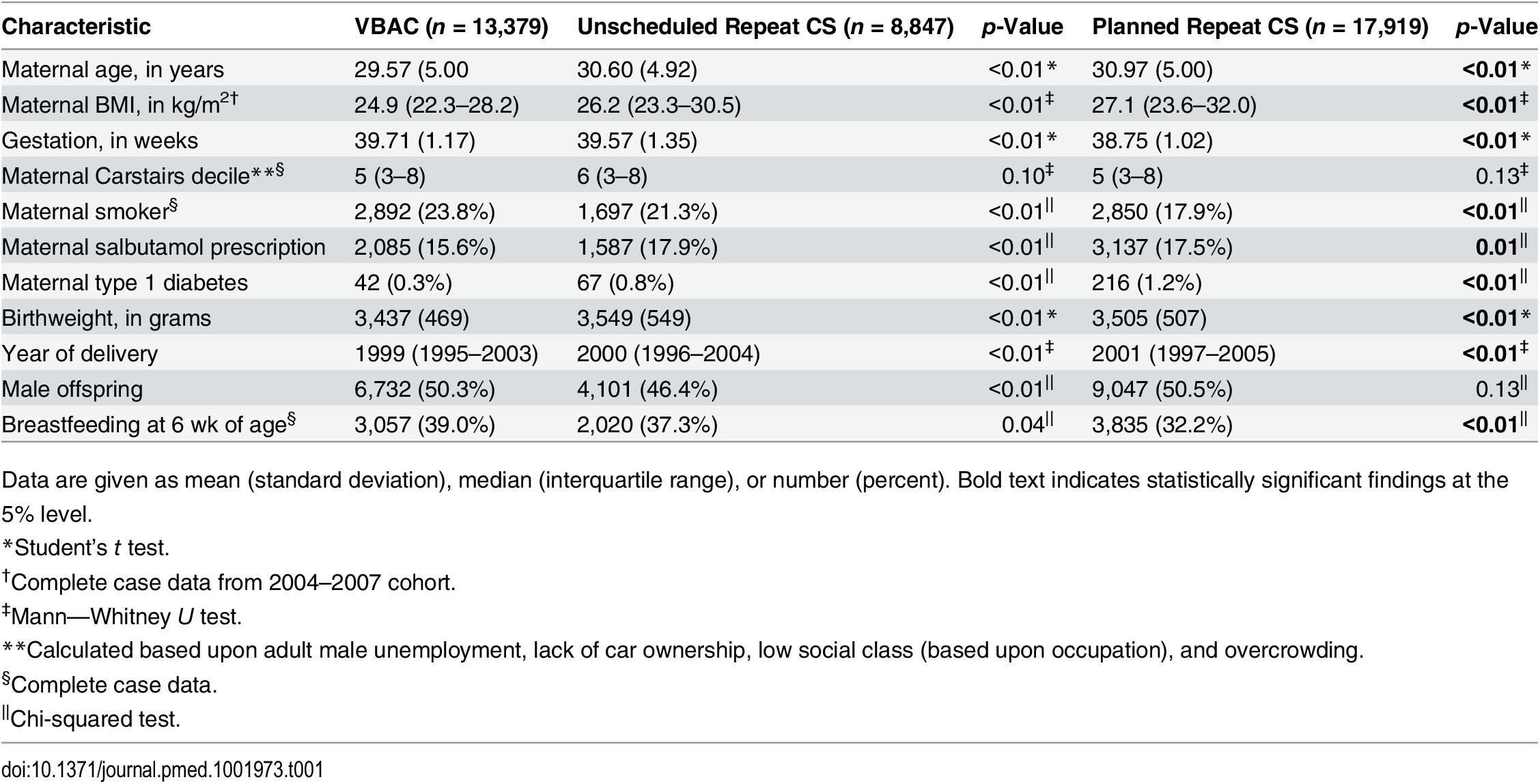 Demographic characteristics of the planned and unscheduled repeat cesarean groups compared to the VBAC group.