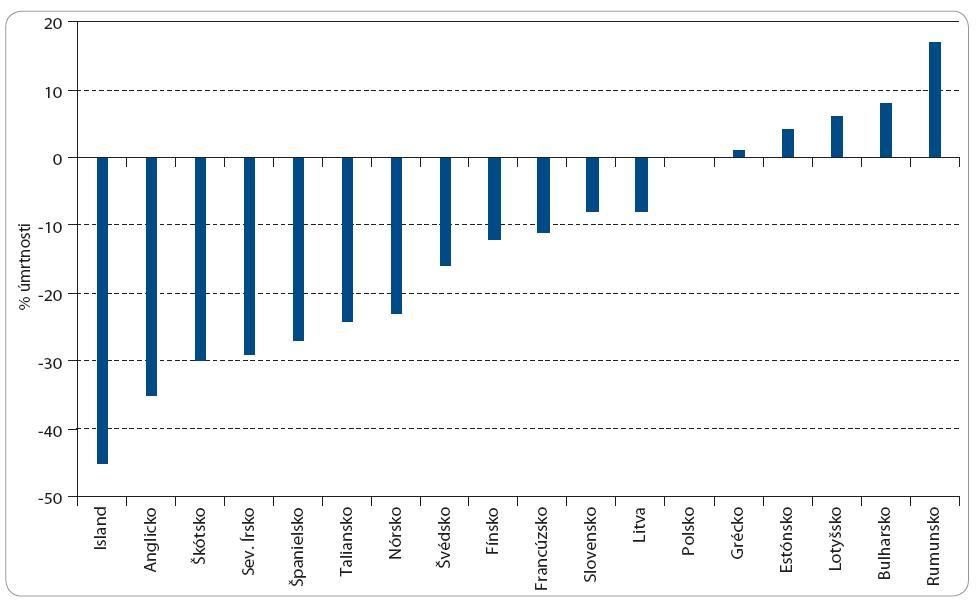 Percentuálne zmeny mortality pacientok s karcinómom prsníka v 18 krajinách Európy v období rokov 1998–2006 podľa štatistiky WHO. Podľa [2].