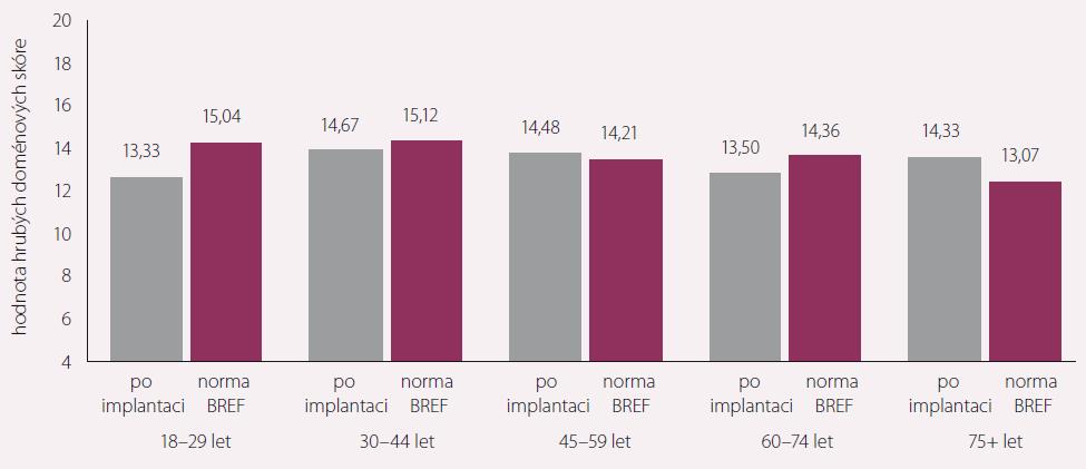 Prožívání – kvalita života pacientů s dlouhodobou mechanickou srdeční podporou vs. norma WHOQOL-BREF – členění dle věku.