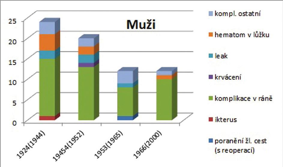 Graf 5 a,b: Výskyt jednotlivých pooperačních komplikací ve vztahu k věku pacientů u mužů a u žen Graph 5 a,b: The incidence of postoperative complications in relation to the age of men and women