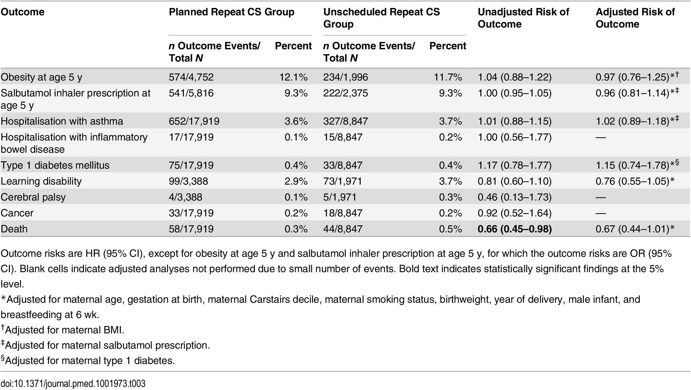 Offspring health outcomes comparing planned repeat cesarean with unscheduled repeat cesarean delivery.