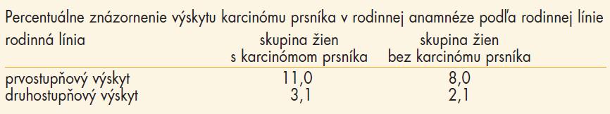 Výskyt karcinómu prsníka v rodinnej anamnéze podľa rodinnej línie.