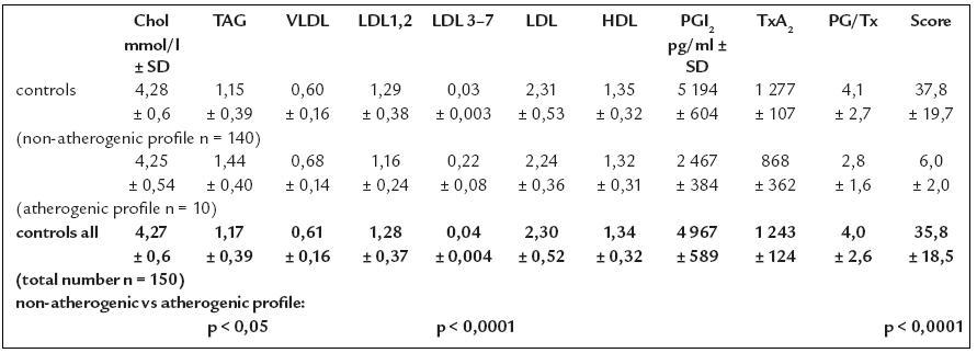 Plazmatické koncentrácie lipidov a lipoproteínov v sledovanej vzorke probandov.