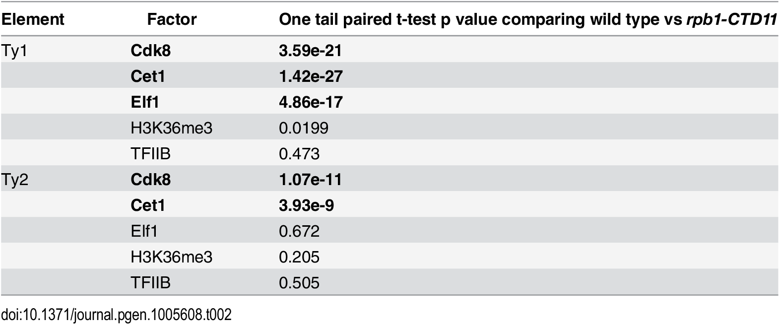 Paired t-test p values comparing the levels of transcription or chromatin-related factors in wild type vs <i>rpb1-CTD11</i> at all retrotransposons.