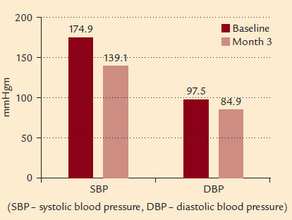 Fig. 1. SBP and DBP values at the baseline and 3 months after initiation of the treatment, p < 0.05