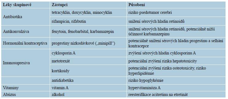 Lékové interakce retinoidů obecně