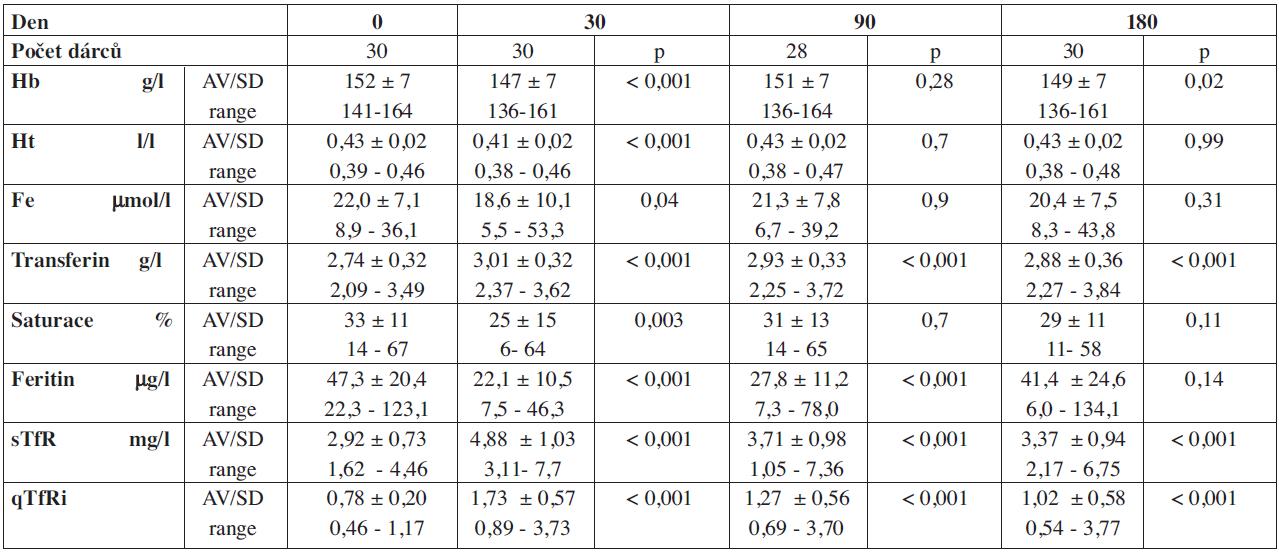 Vývoj hemoglobinu a parametrů Fe po dvojité erytrocytaferéze.