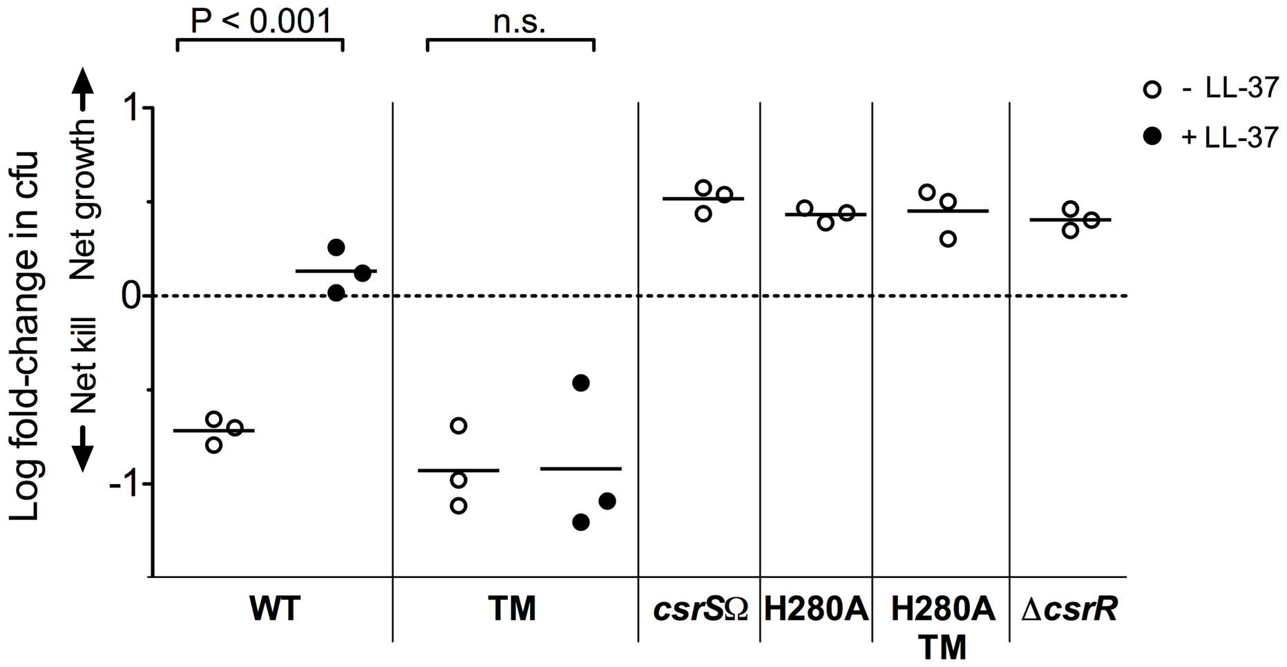 LL-37 signaling depends on a functional CsrS to induce GAS resistance to opsonophagocytic killing.