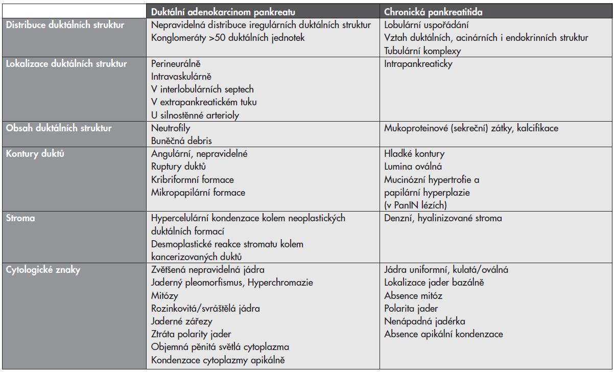 Histopatologické znaky odlišující duktální adenokarcinom a chronickou pankreatitidu.