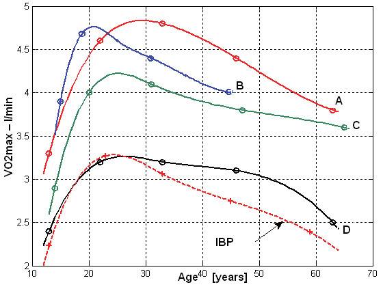 Fig. 7: VO<sub>2max</sub> (l/min) in different age groups in men (A-red – endurance athletes, B-blue – game sports, C-green – other athletes, D-black – non-competitive athletes, dash line – IBP values).