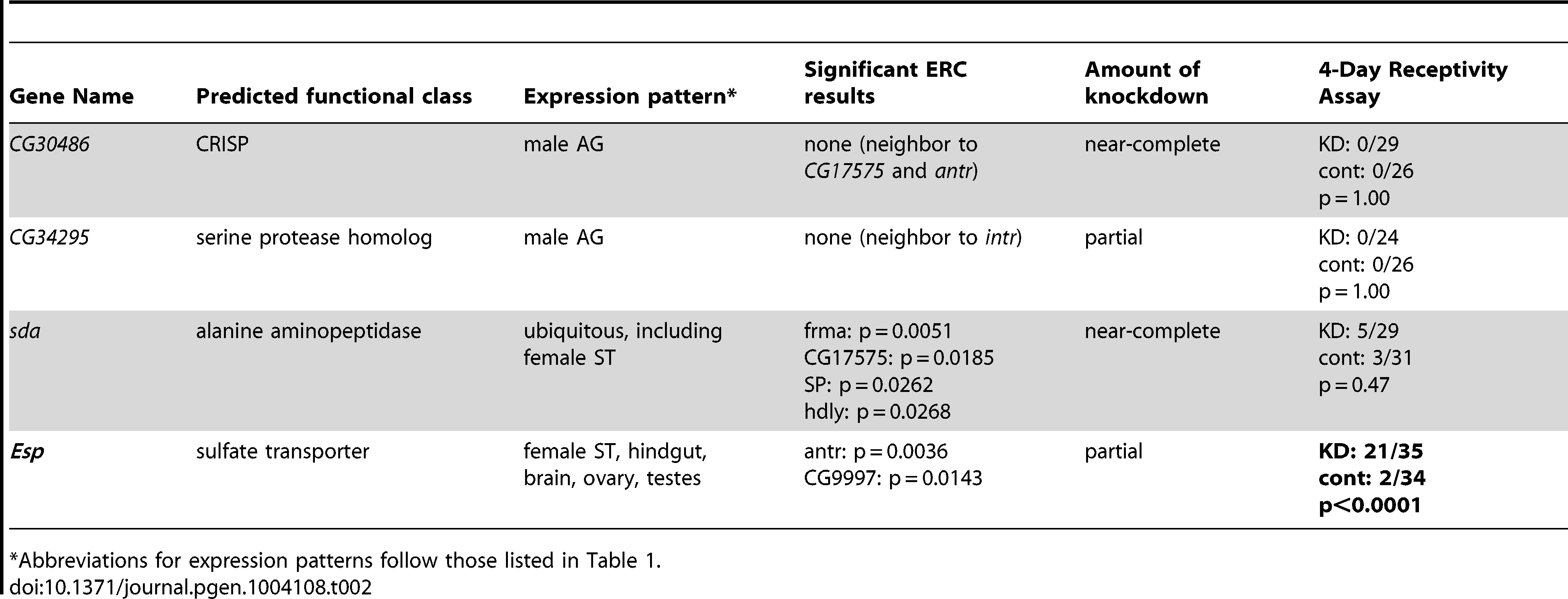 Tests of neighboring genes and additional ERC candidates for 4-day receptivity phenotypes.