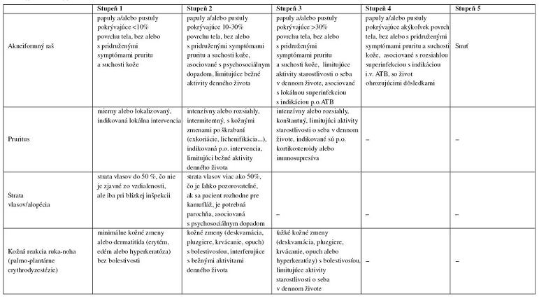 Prehľadná tabuľka nežiaducich účinkov podľa NCI-CTCAE (National Cancer Institute – Common Terminology Criteria forAdverse Events, U.S. Department of health and human services), verzia 4.0 (9):