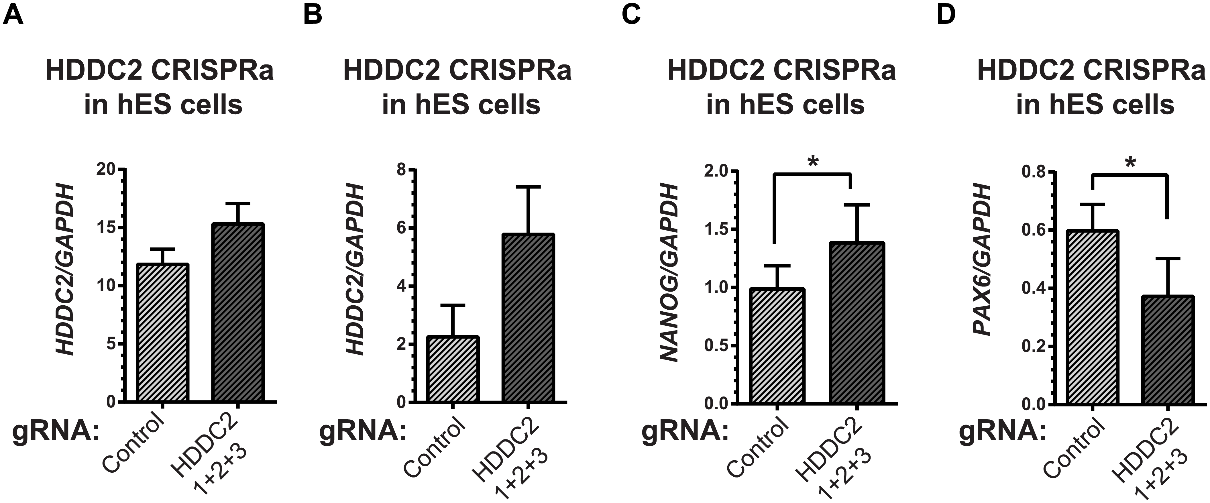 Activation of the endogenous <i>HDDC2</i> locus using an inducible Cas9-VP64 system attenuates neural differentiation of human pluripotent stem cells.