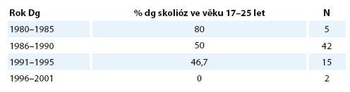 Pokles frekvence skoliózy ve věku 17–25 let. 0 % skolióz ve věku 17–25 let u pacientů s rokem dg 1996–2001 není validní hodnota, protože pouze 2 pacienti z této kategorie dosáhli v době kontroly 17 let.