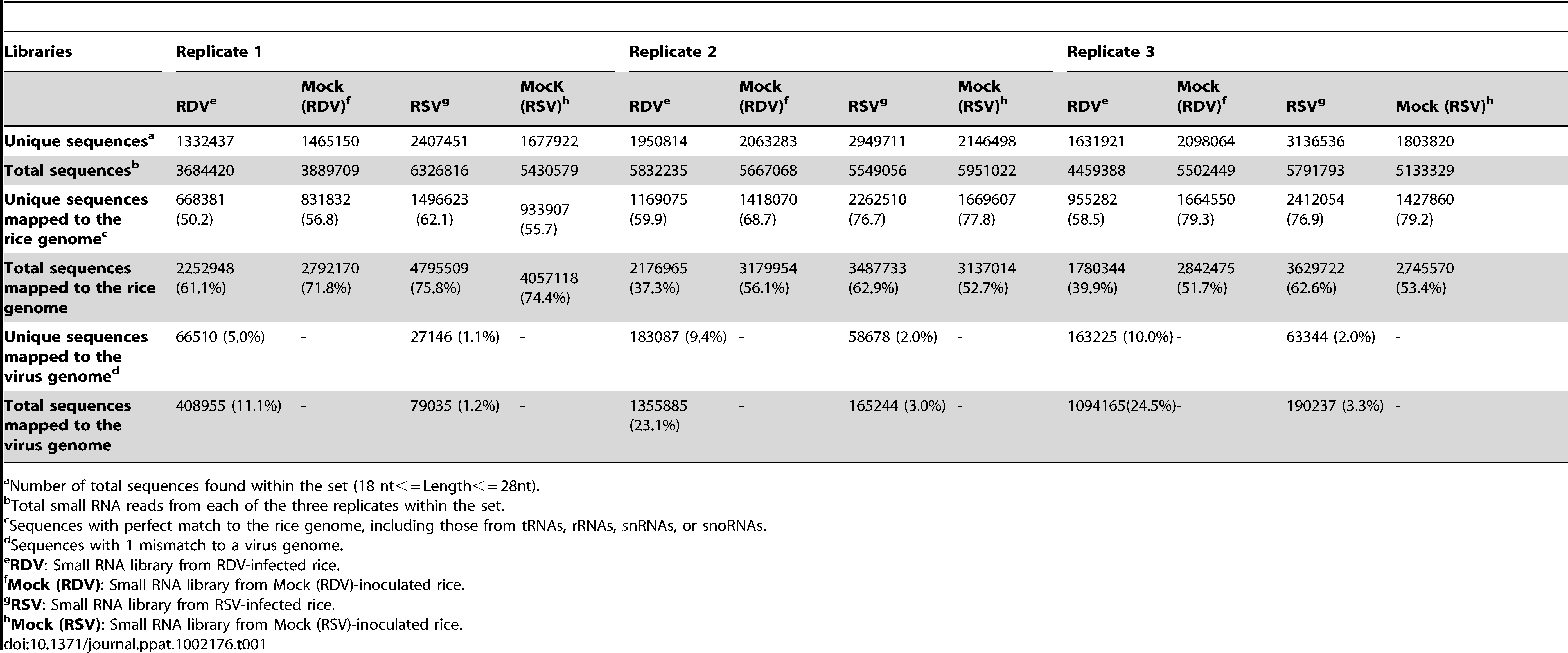 Summary of deep sequencing results of small RNAs from virus-infected and mock-inoculated rice small RNA libraries.