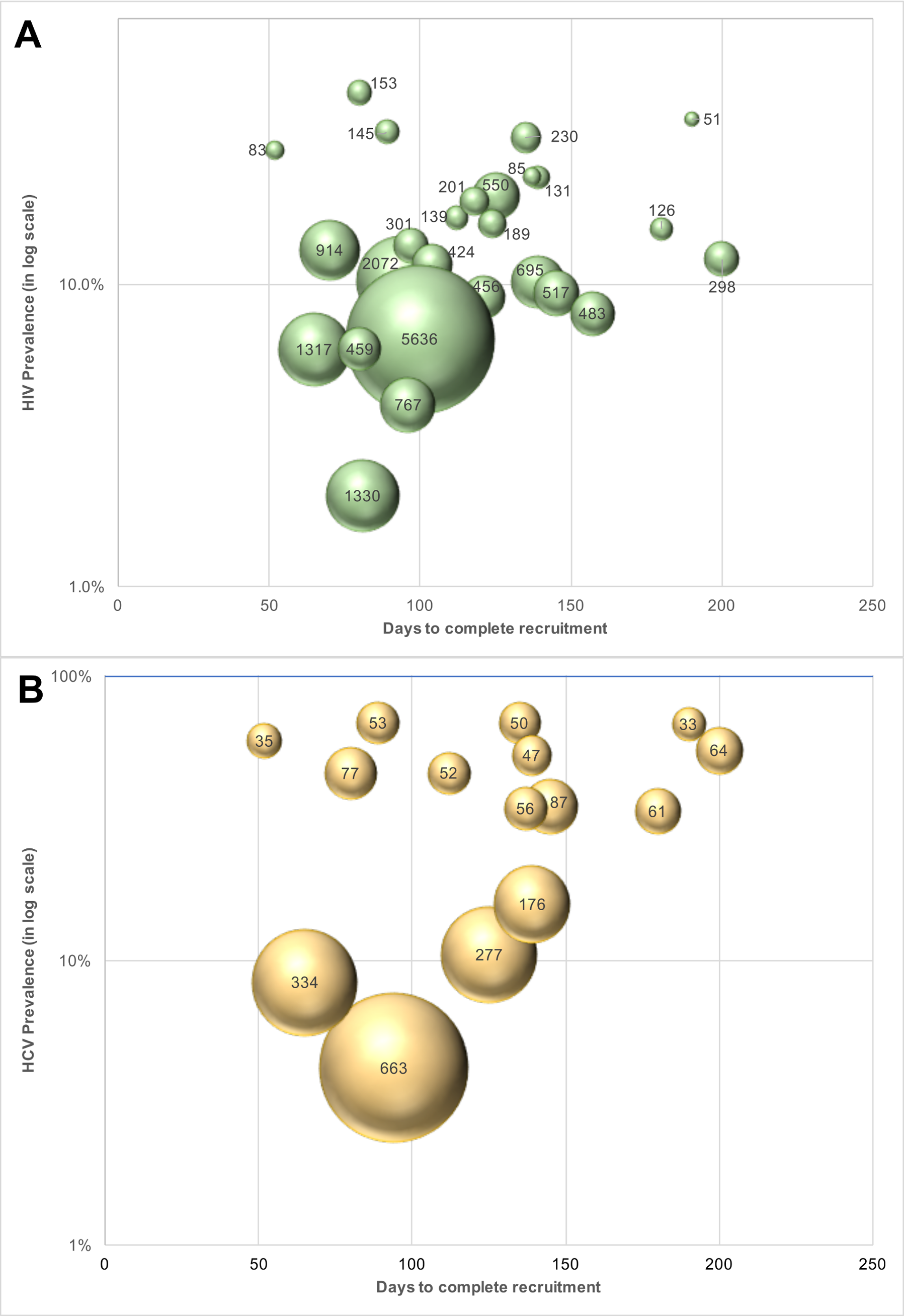 Cost of identifying unaware HIV- and HCV-infected MSM and PWID in India using respondent-driven sampling.