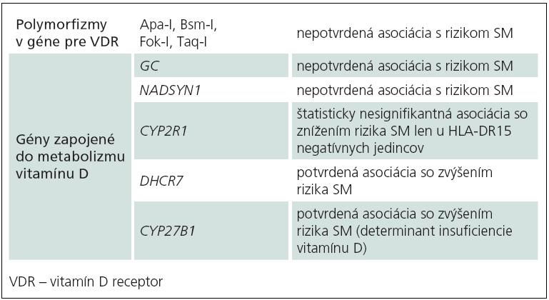 Genetické prediktory hladín vitamínu D a ich asociácia s rizikom SM [69–72].