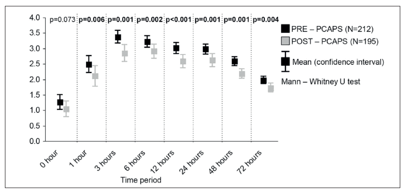 <b>Fig. 1</b> Visual Analogue Scale score level in predefined time after Caesarean Section