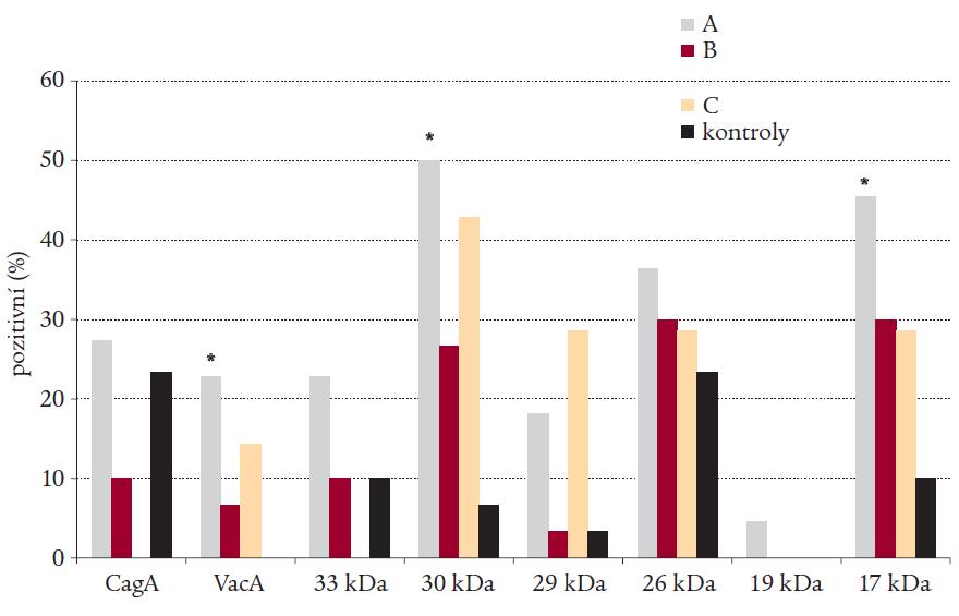 Výskyt protilátek třídy IgG proti jednotlivým antigenům Helicobacter pylori detekovaných pomocí imunoblotu ve skupinách A (autoimunitní tyreoiditida), B (polyglandulární aktivace autoimunity), C (autoimunitní polyglandulární syndrom II. typu) a ve skupině kontrol.