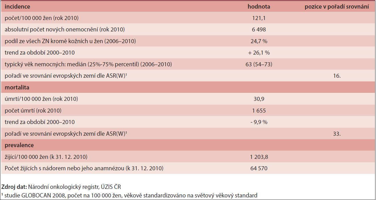 Epidemiologické charakteristiky zhoubných nádorů prsu u žen v ČR