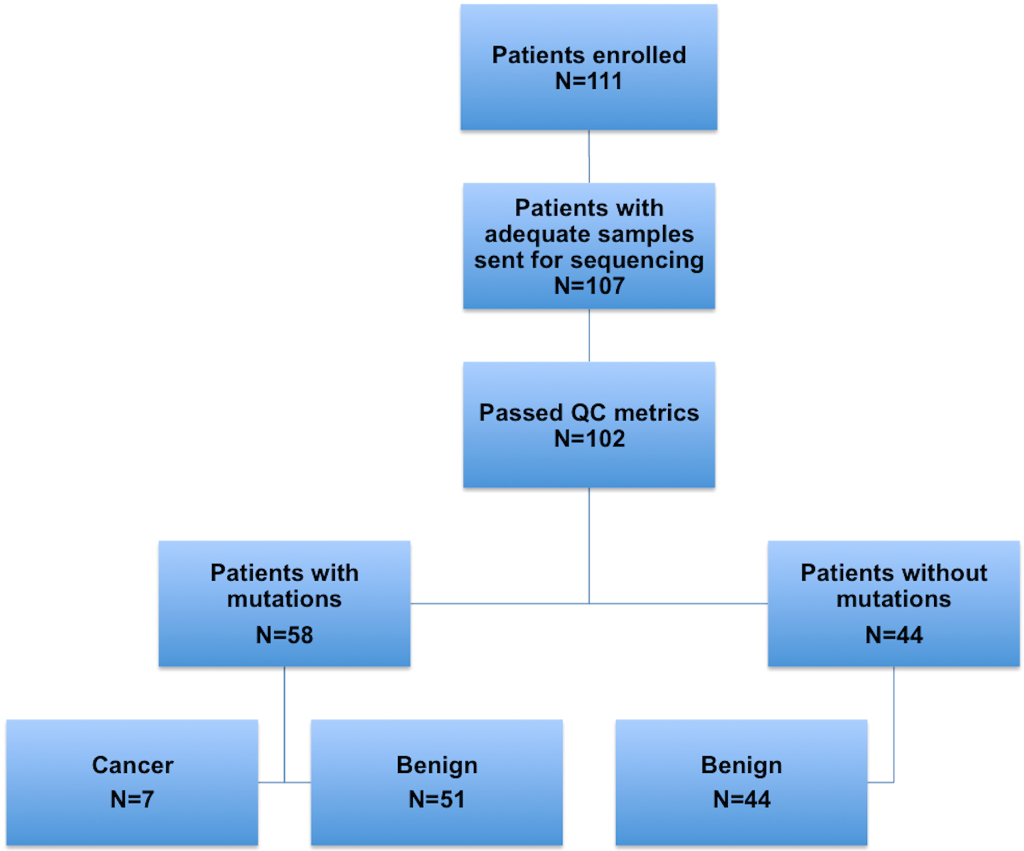 Flowchart depicting the numbers of patients in each step of the study: enrollment, sample collection, ultra-deep sequencing of samples, and molecular and histopathological classification.