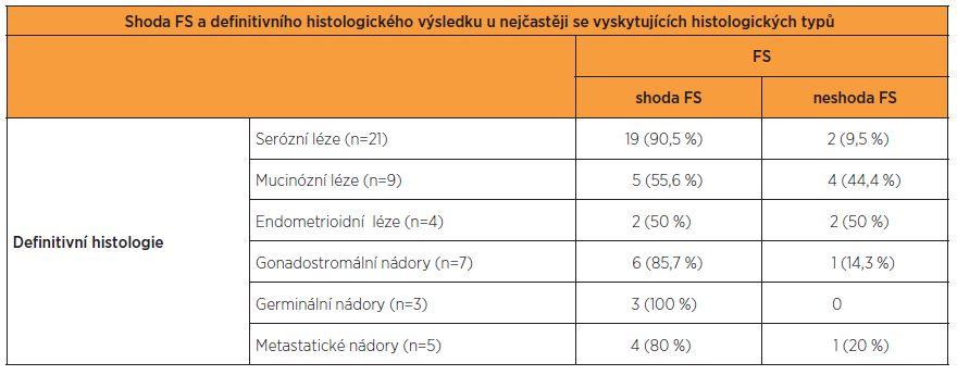 Výsledky FS a definitivní histopatologie v souborech rozdělených podle histopatologických diagnóz