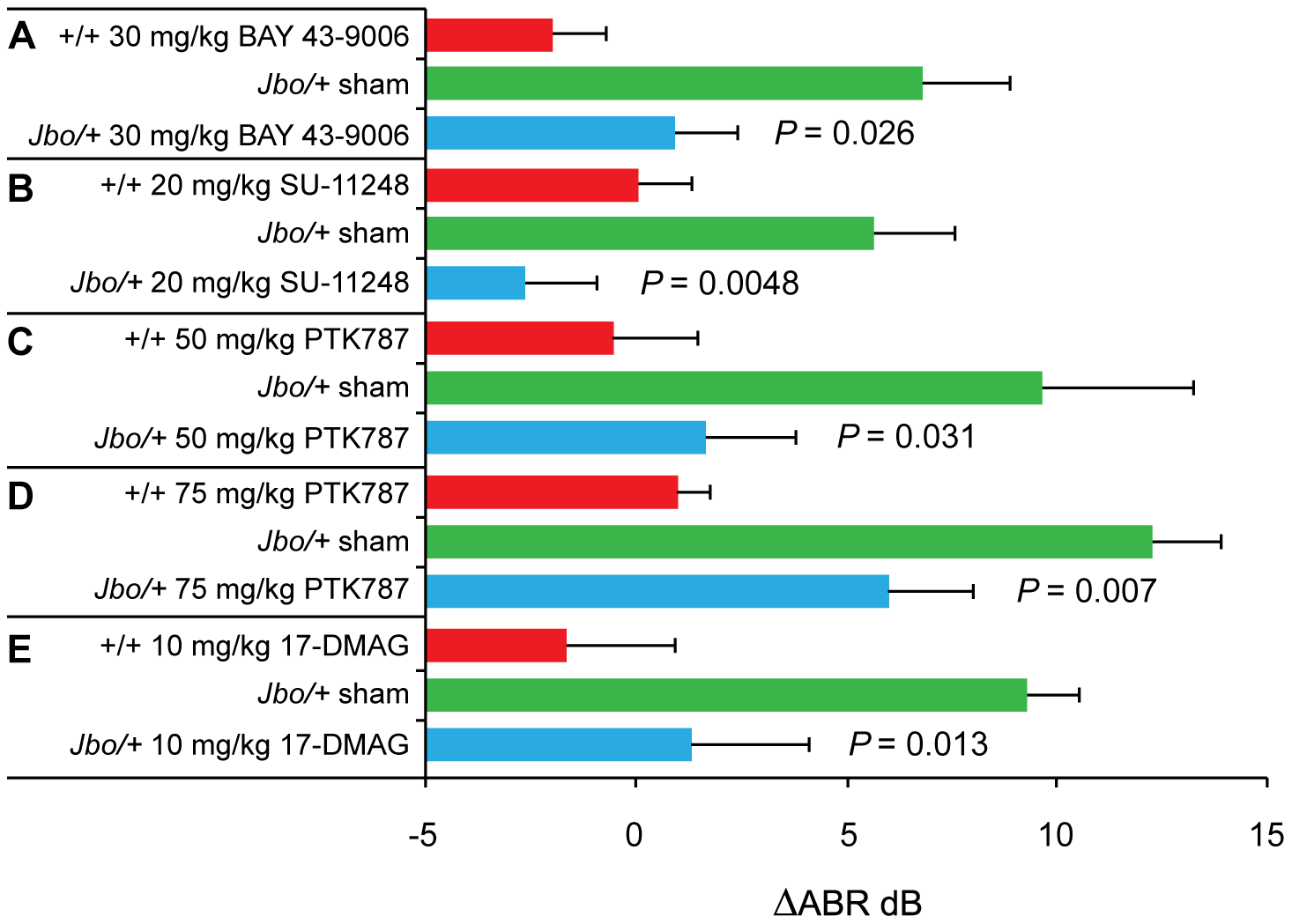 Treatment of <i>Jbo/+</i> mice with VEGF receptor inhibitors and the HSP90 inhibitor 17-DMAG moderates hearing loss.