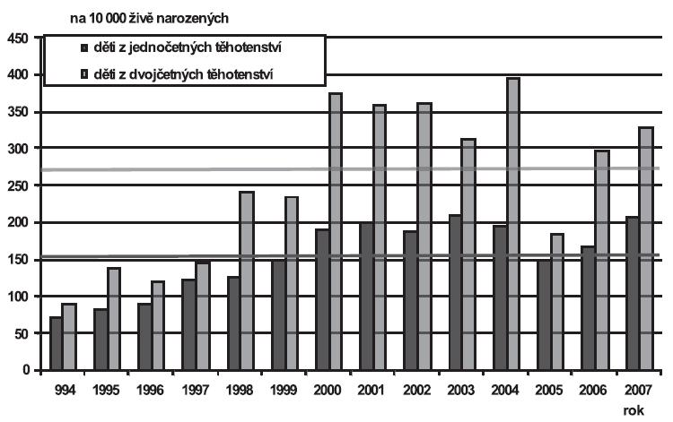 Vrozené vady diagnostikované u narozených dětí podle četnosti těhotenství (jedináčci/dvojčata), Česká republika, 1994 – 2007; Skupina - Vrozené vady oběhové soustavy (Q20-Q28)