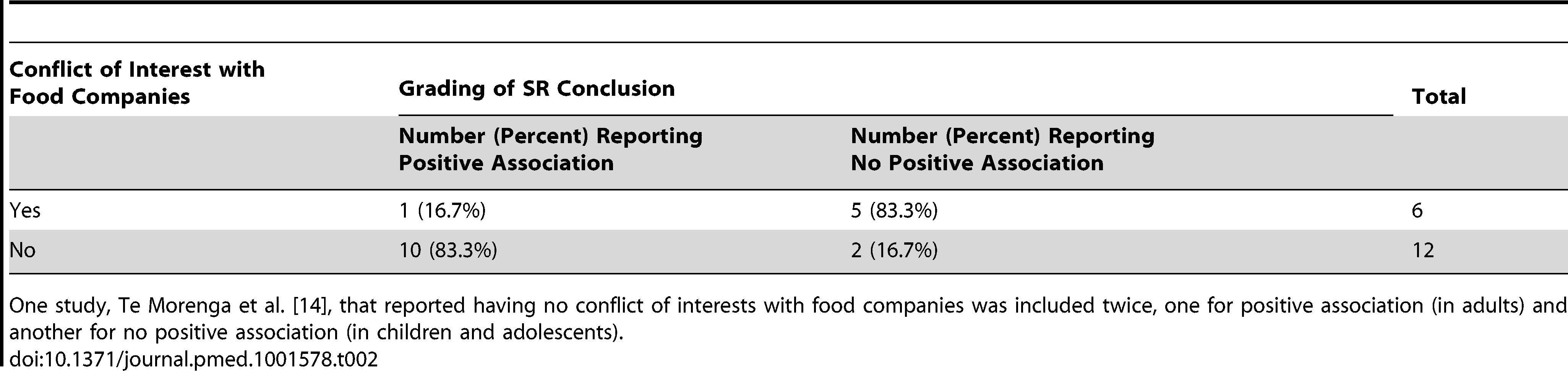 Relationship between conflicts of interest with food companies and conclusions on sugar-sweetened beverage consumption and weight gain in the systematic reviews conducted up to August 31, 2013.