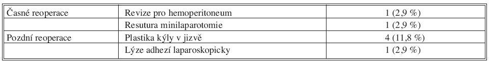 Příčiny reoperací Tab. 4. Causes of reoperations