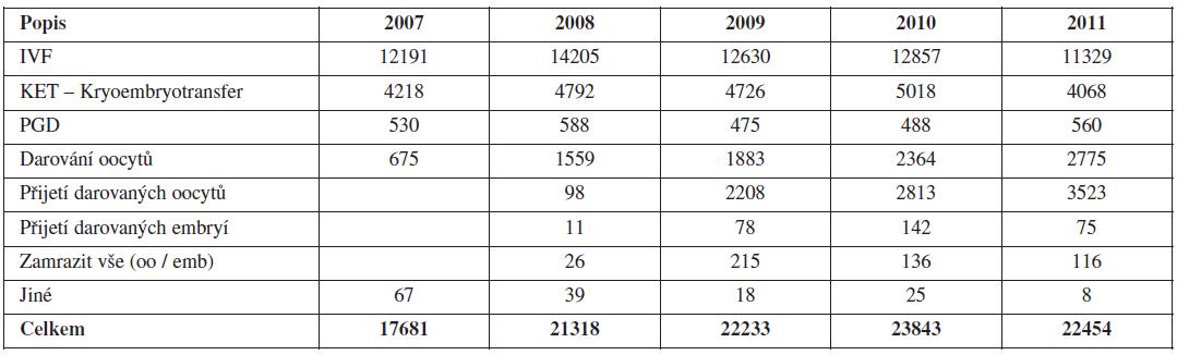 """Počet cyklů v NRAR podle """"Cíle cyklu"""" zadaného při zahájení cyklu"""