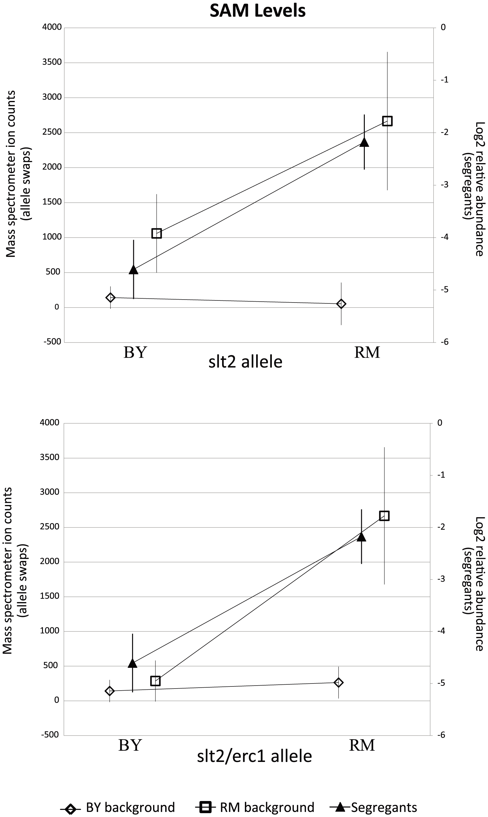RM-inheriting segregants for <i>slt2</i> and <i>erc1</i> show significantly higher levels for SAM.