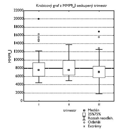 Metaloproteináza 9