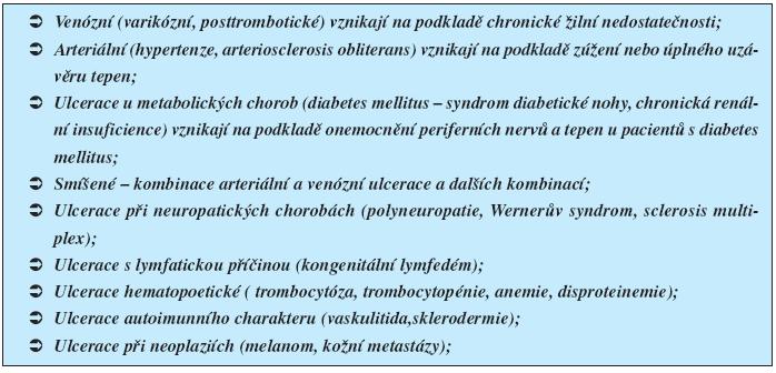 Bércové vředy podle etiologické příčiny (16)