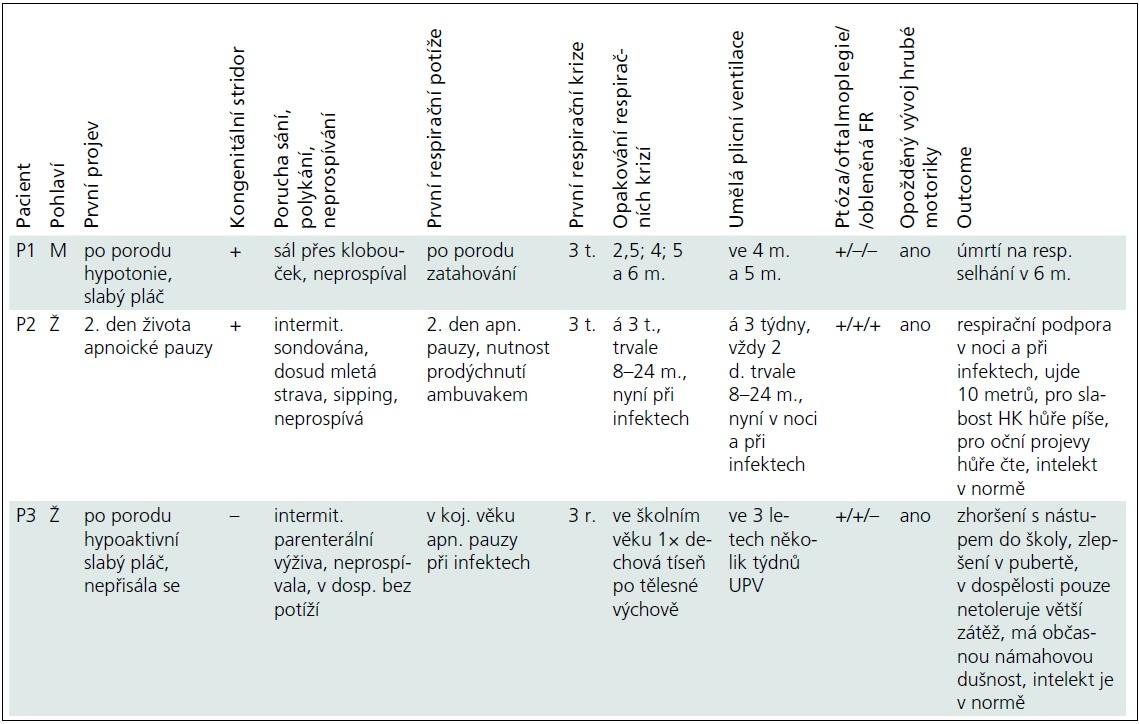 Klinické projevy pacientů s kongenitálním myastenickým syndromem.