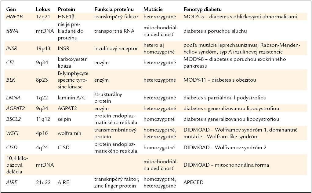 Prehľad génov a ochorení v skupine diabetu s extrapankreatickými príznakmi.