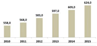 Počet smluvních PZSS v letech 2010–2015