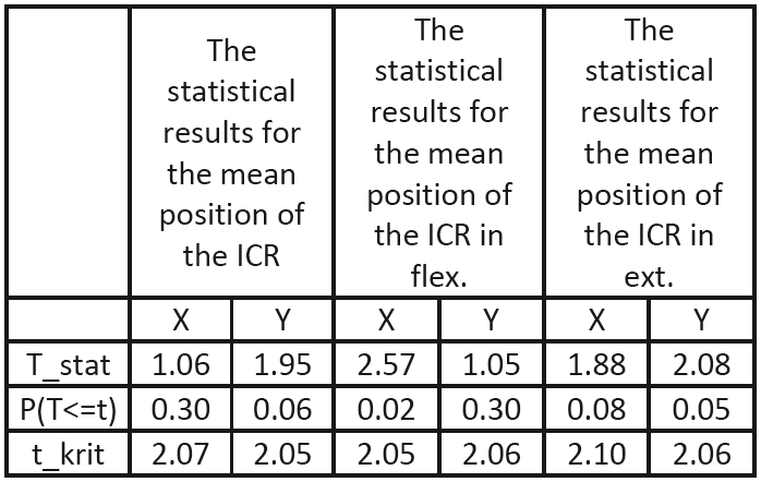 The results of the statistical analysis for the FSU of L<sub>4</sub>/<sub>5</sub> neighbouring the implanted artificial disc.