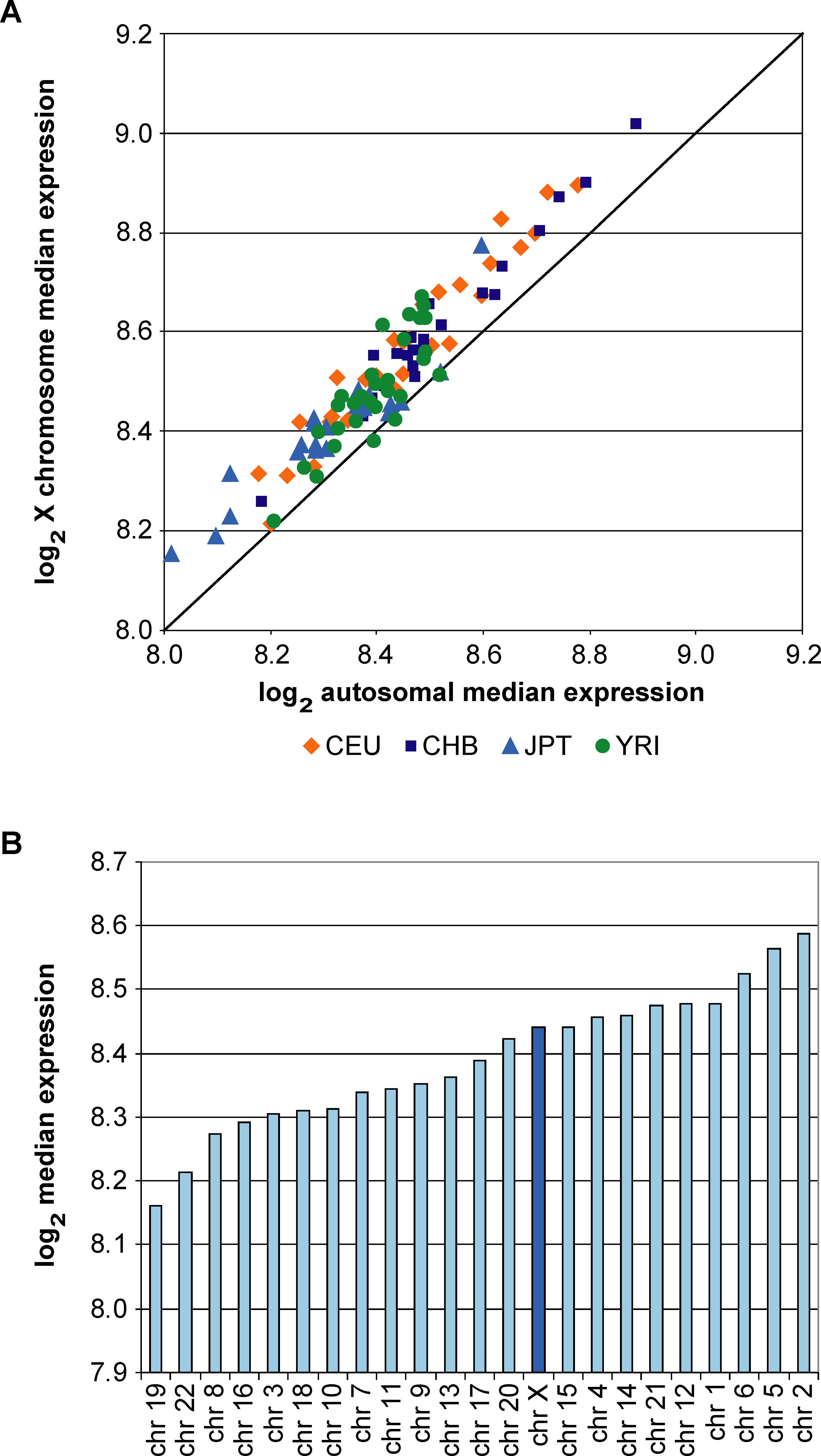 Gene Expression from the Single Male X Chromosome Is Similar to Expression from Autosome Pairs